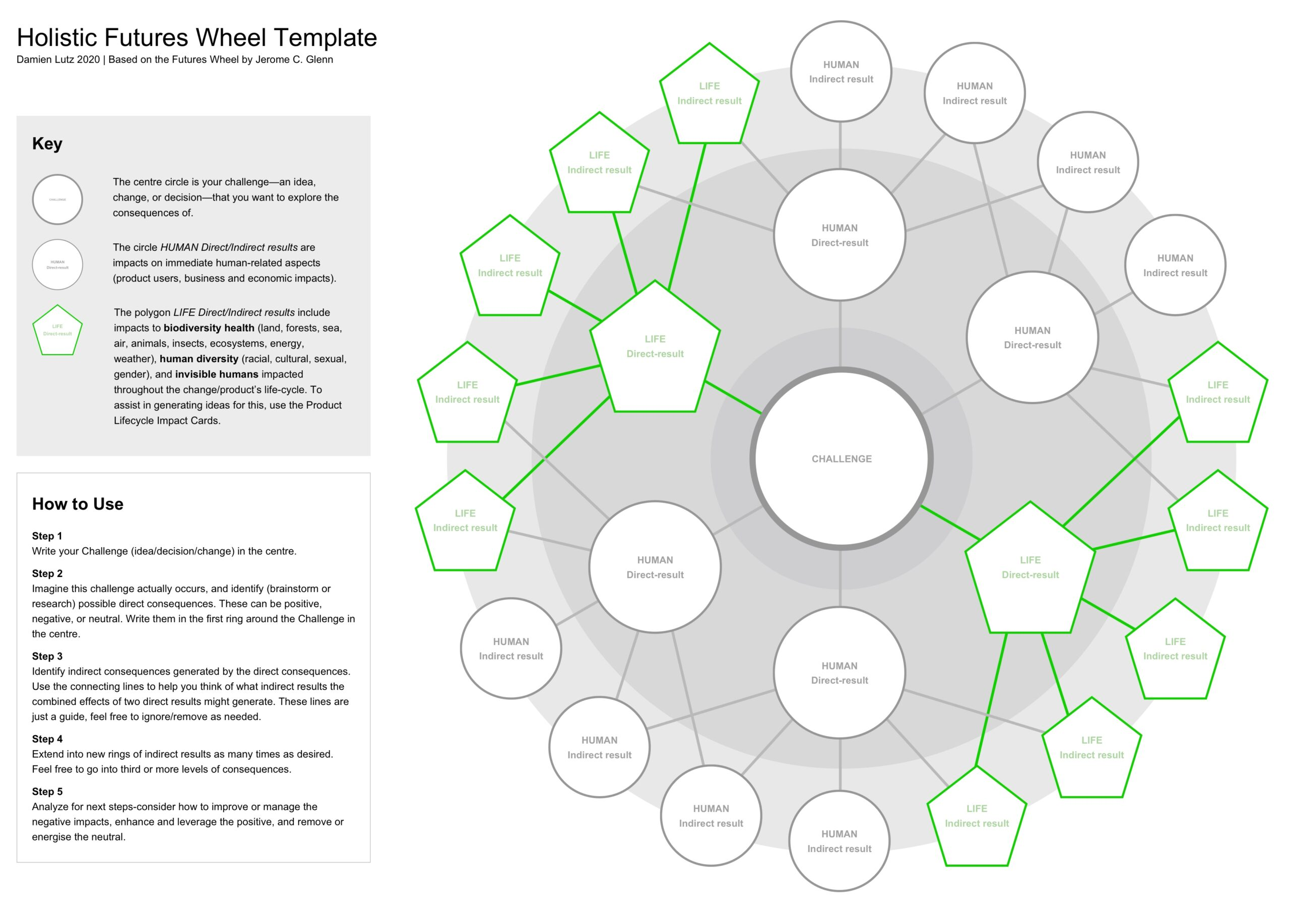 Holistic Futures Wheel thumnbnail image